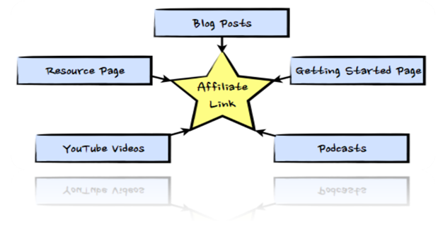 Affiliate link tree