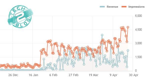 Media.net performance Graph for Tech2Blog