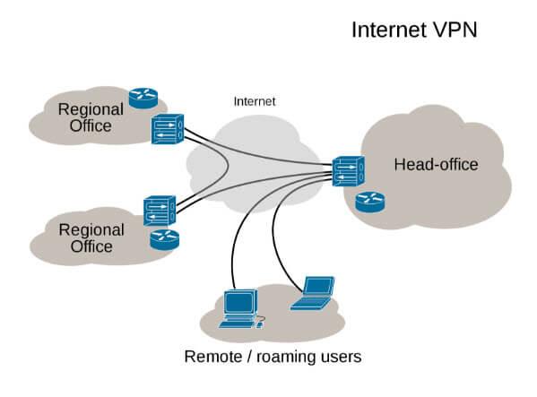 VPN internet workflow